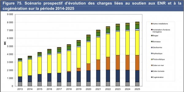 evolution_EnR_2013-2025.jpg