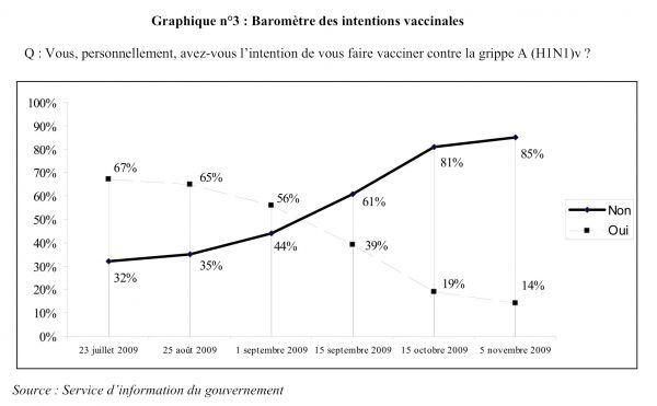 Intentions de vaccination contre la grippe 2009