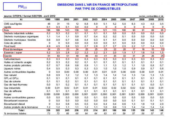 Signe Furax Le Diesel Qui Tue Epi Proteos Info